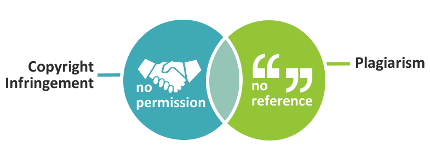 A venn diagram showing that copyright infringement can sometimes occur with plagiarism